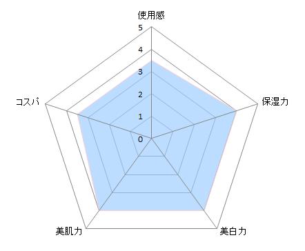 ホワイトルーセント図