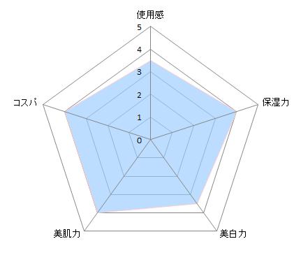 オバジCチャート