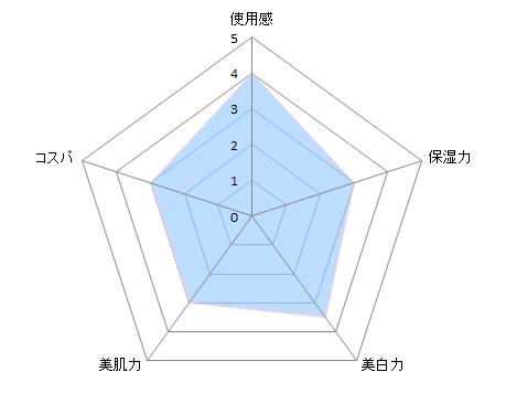 白澄チャート